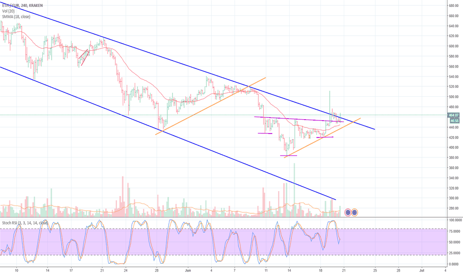 ETHEUR: ETHEUR seems to be turning trend
