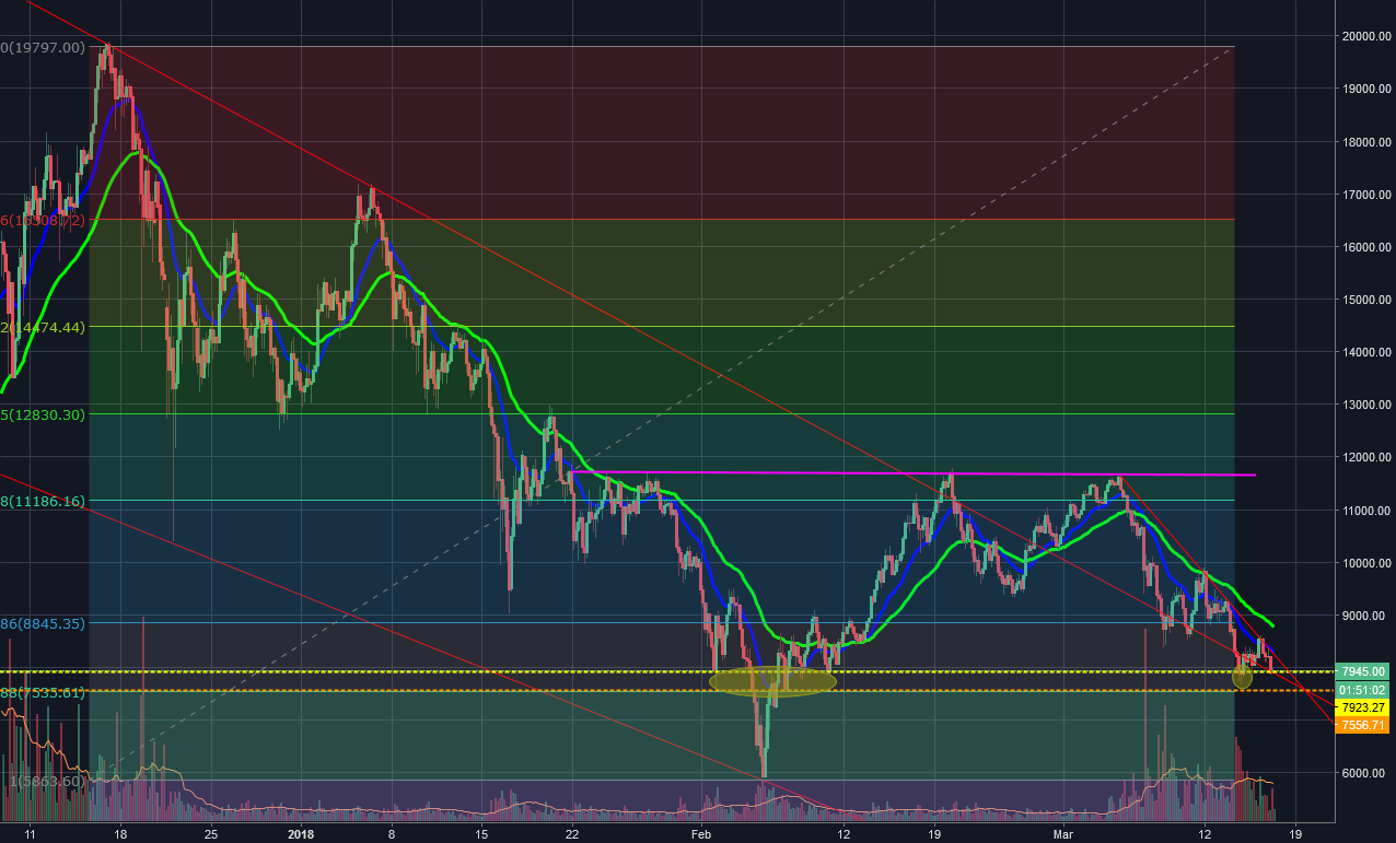 BTSUSD This is Getiting INTENSE - Bitcoin