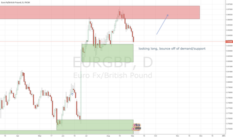EURGBP: EURGBP Great buy