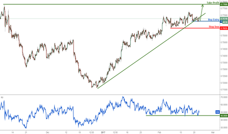 AUDUSD: AUDUSD remain bullish above major support