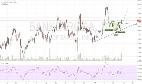 BANKBARODA: Bank of Baroda Long Inverse Head & Shoulder