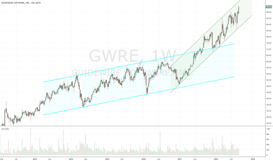 GWRE: $GWRE nice looking structured chart