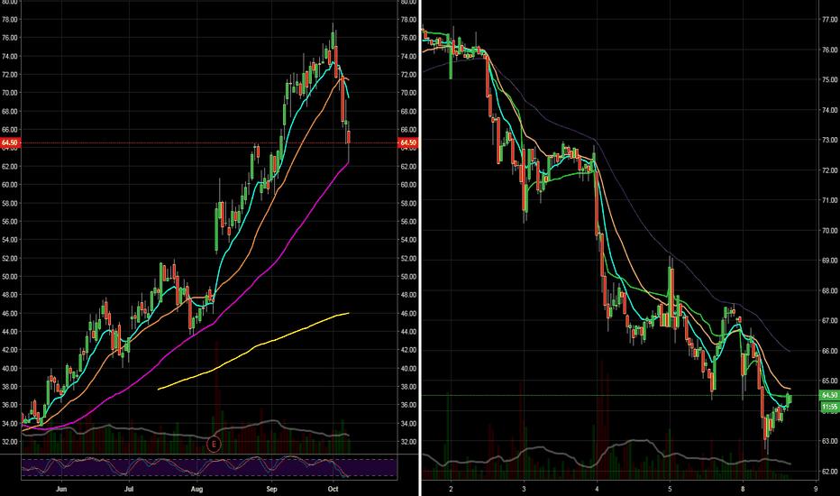 ROKU: MOMO stocks on Supports . ROKU 50sma bounce play