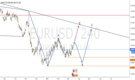 EURUSD: FINAL ANALYSIS IN EURUSD - 4H CHART