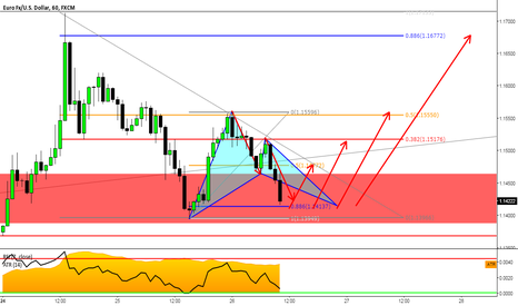 EURUSD: EURUSD: Now I'm Ready To Buy On Our 2nd Test of Yesterday's Zone