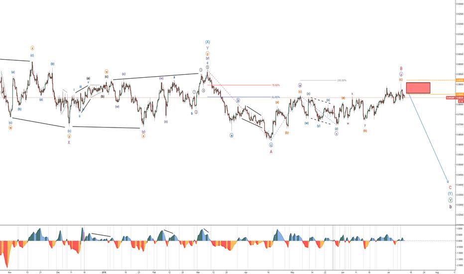EURGBP: EUR/GBP - Bearish Pattern -