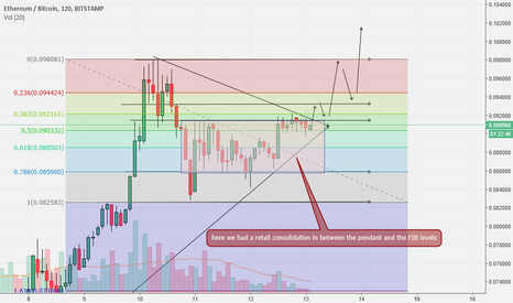 ETHBTC: Learning from the past this setup was exatly the same as da last