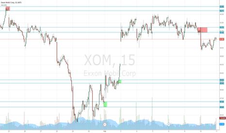 XOM: XOM Price levels