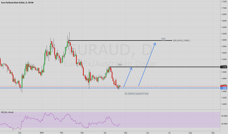 EURAUD: EURAUD Major Support