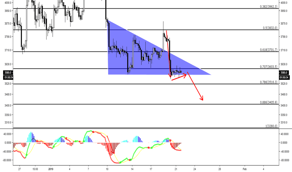 BTCUSD: Bull steak on the menu for the BTC Bitcoin Ponzi