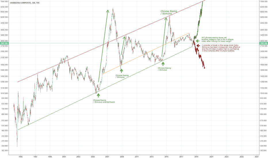 SHCOMP: A-Share dilemma - break of trend or meteroic rise?