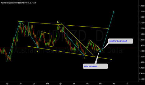 AUDNZD: AUDNZD expecting a daily impulse up.