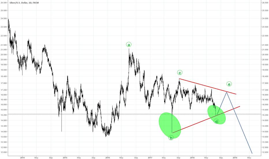 XAGUSD: long term silver XAGUSD