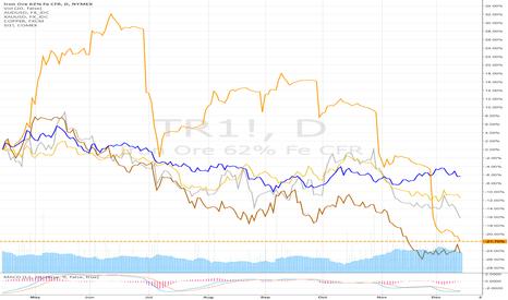 TR1!: AUD/USD