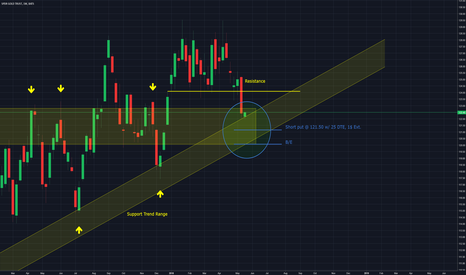 GLD: GLD - Selling put options from key support levels
