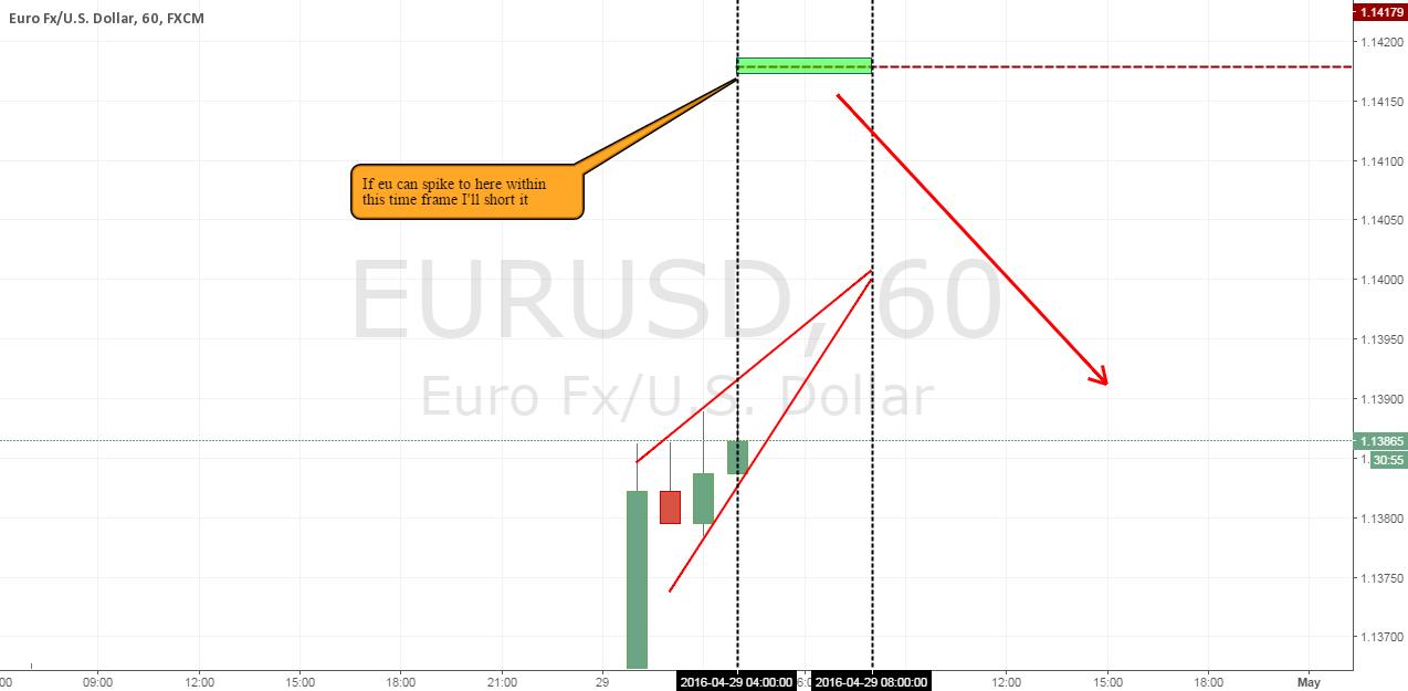 EU... spike coming?