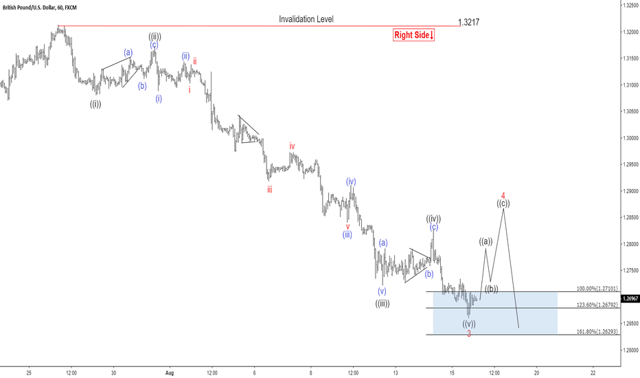 GBPUSD: GBPUSD Elliott Wave View: Calling For More Downside
