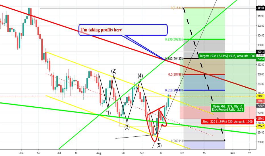 HSI1!: Bullish Wolf Wave on Hang futures $fxi $momo $iq $baba $tchey