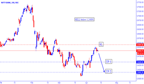 BANKNIFTY: BANKNIFTY SHORT AND LONG TERM