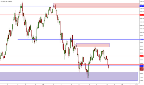 BTCUSD: BTC/USD - Why Weekly Levels Are Important