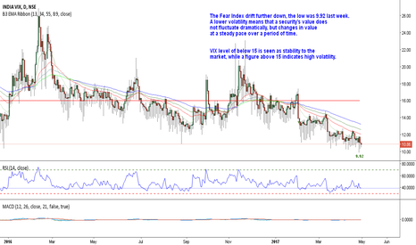 INDIAVIX: The VIX is giving confidence that we  are in consolidation
