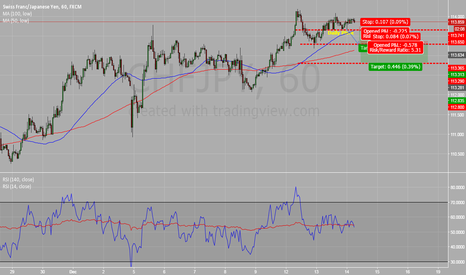 CHFJPY: Two Target