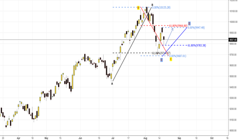 NIFTY: The love of NIFTY and 61.8.
