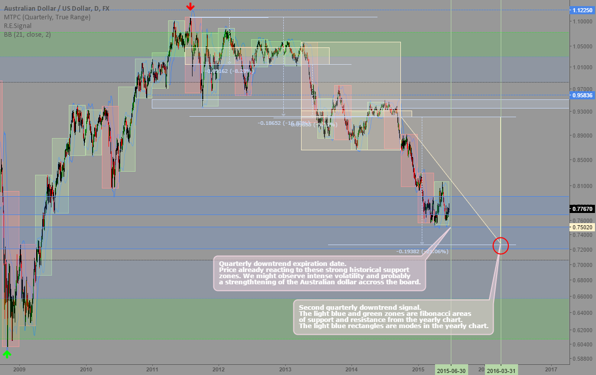 AUDUSD: Quarterly and yearly signals and trading map