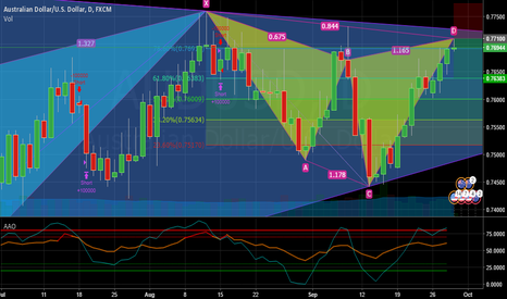 AUDUSD: Cypher Pattern - Short Confirmed on 1 HR Time Frame
