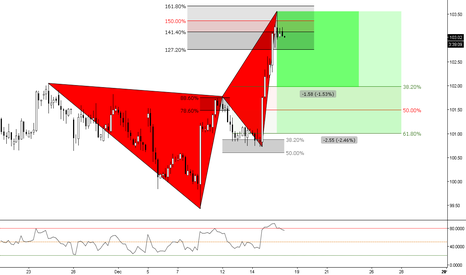 DXY: (4h) Bearish Correction // Targets at Previous Structure // Fibs
