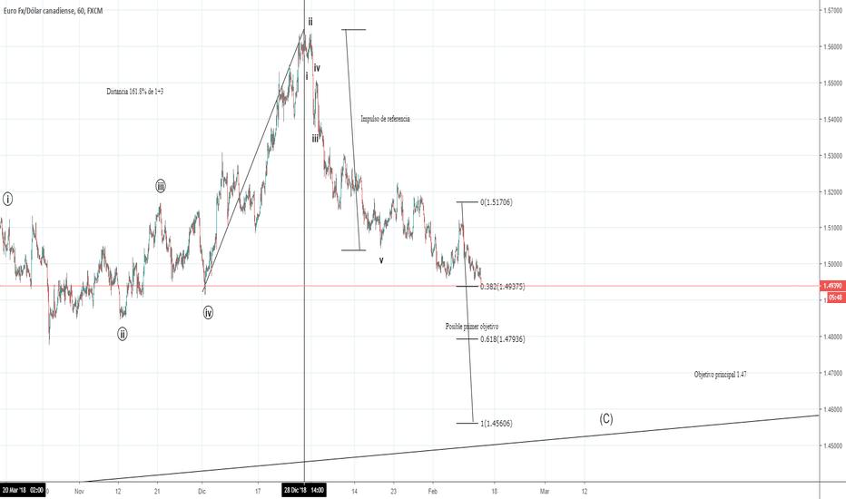 EURCAD: Revisión EUR/CAD parte 3
