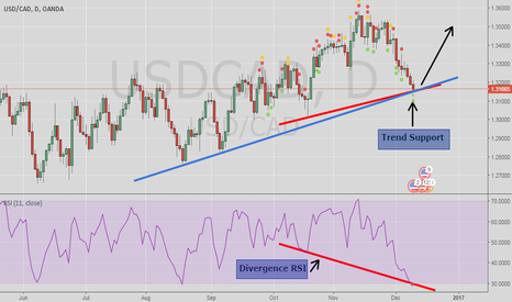 USDCAD: Big Divergence and trend support on USDCAD