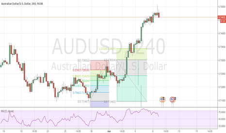 AUDUSD: AUDUSD 2618 Trade @ 0.17467 on the 4-hour