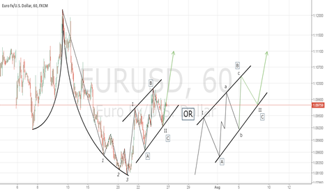 EURUSD: EURUSD. Wave analysis. A reversal up