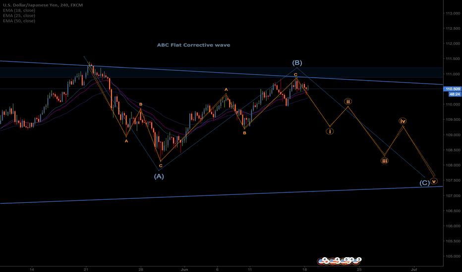USDJPY: USDJPY ABC Flat Corrective wave