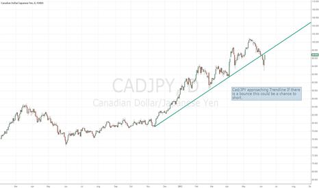 CADJPY: Cad/JPY