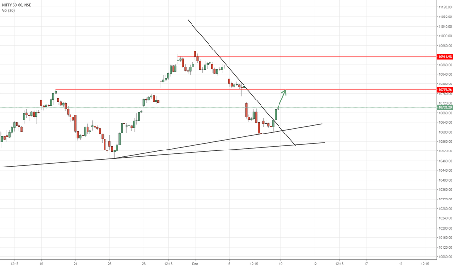 NIFTY: Nifty looks like it could go up about 75-80 points coming Monday