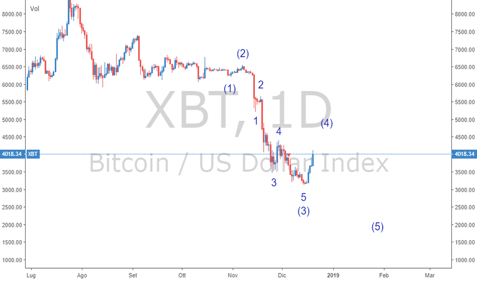 XBT: ultima onda bottom vicino