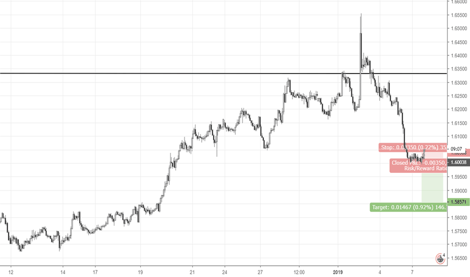 EURAUD: Breakout from the consolidation towards the trend