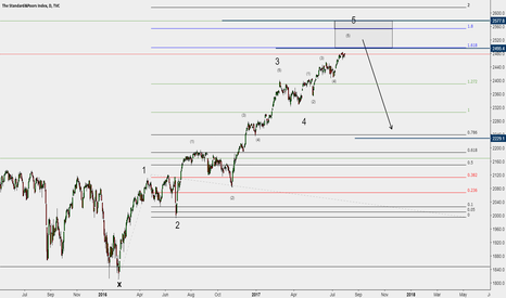 SPX: SP500 - Bounce area !
