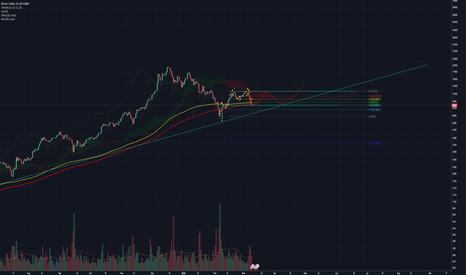 BTCUSD: A mid term channel