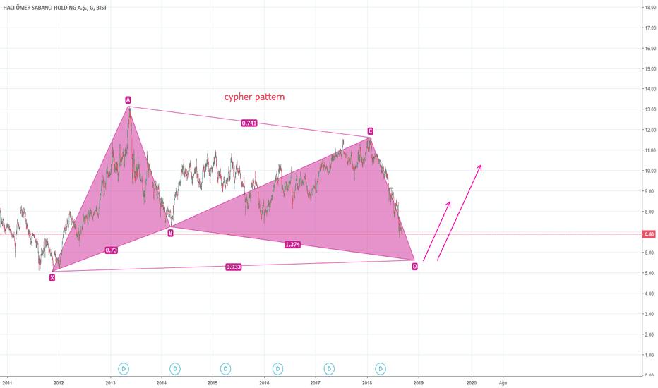 SAHOL: cypher pattern