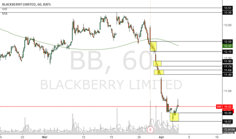 BB: Levels of supply and demand, going to be a tough ride for BB