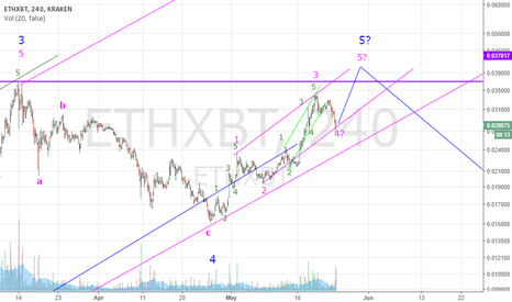 ETHXBT: Ethercoin seems to be close to mid term top