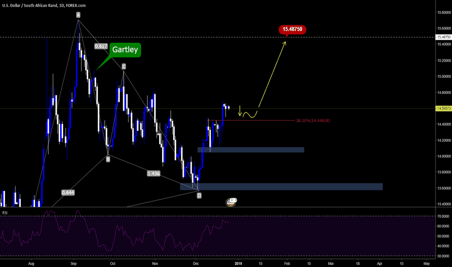 USDZAR: Looking for more upside for USDZAR