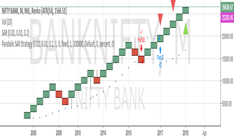 BANKNIFTY: SELL BANK NIFTY SL 30000 TARGET 20000/15000/10000/5000