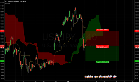 USDJPY: USDJPY sell for 100 pips