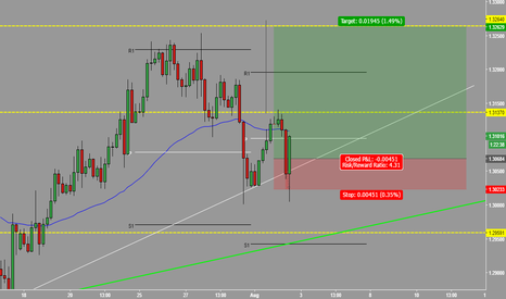 USDCAD: H4 Double Bottom