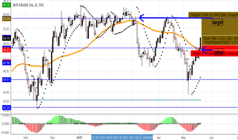 USOIL: long oil setup