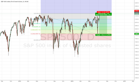 "SPX500: Historical SPX500 ""It's my party and I'll short if I want to"""